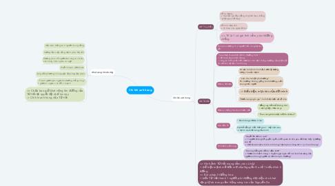 Mind Map: Chí khí anh hùng