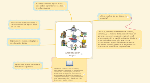 Mind Map: Alfabetización Digital
