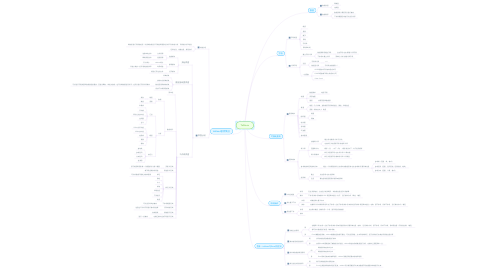 Mind Map: Tableau