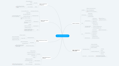 Mind Map: KC's DEVOPS WORKSHOP