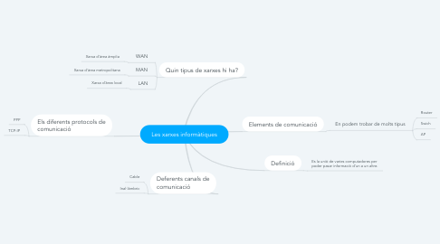 Mind Map: Les xarxes informàtiques