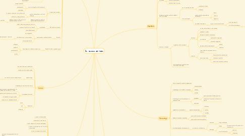 Mind Map: EL camino del líder