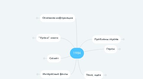 Mind Map: 1984