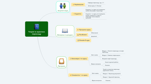 Mind Map: Теорія та практика перекладу
