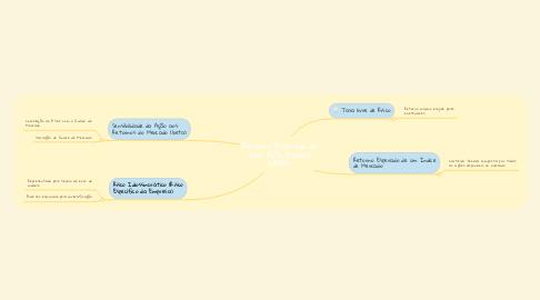 Mind Map: Retorno Esperado de uma Ação (Modelo CAPM)