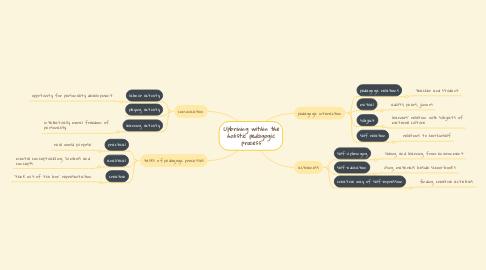 Mind Map: Upbrining within the holistic pedagogic process