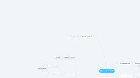 Mind Map: ЦА для VK PRO SMM