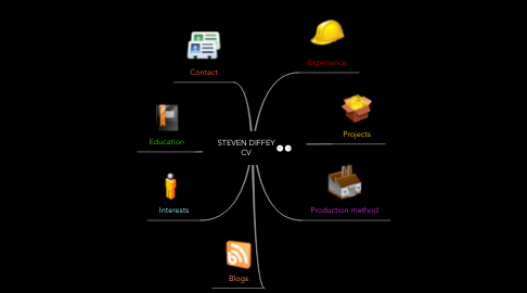 Mind Map: STEVEN DIFFEY CV