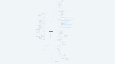 Mind Map: LECGS Innov'action
