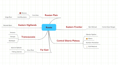 Mind Map: Russia