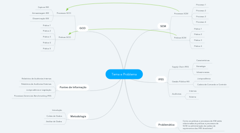Mind Map: Tema e Problema