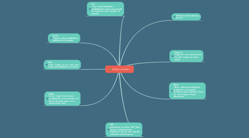 Mind Map: Verbos modales