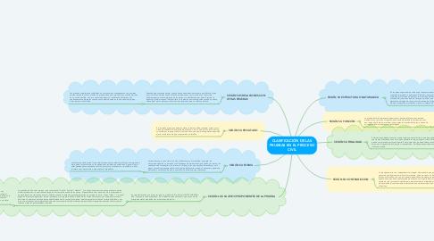 Mind Map: CLASIFICACIÓN DE LAS PRUEBAS EN EL PROCESO CIVIL