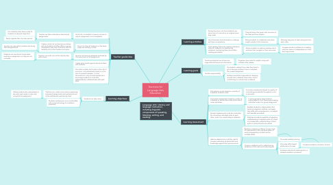 Mind Map: Evernote for Language Arts Education