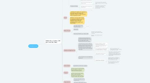 Mind Map: Module 6 Case