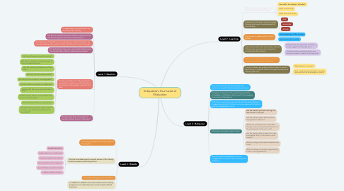 Mind Map: Kirkpatrick's Four Level of EValuation