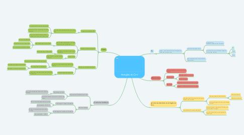 Mind Map: Arreglos en C++