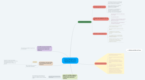 Mind Map: Historia legislativa de la naturaleza jurídica de las Cámaras de Comercio
