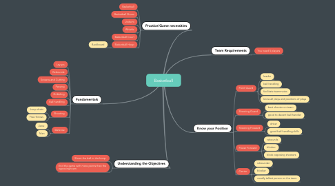 Mind Map: Basketball