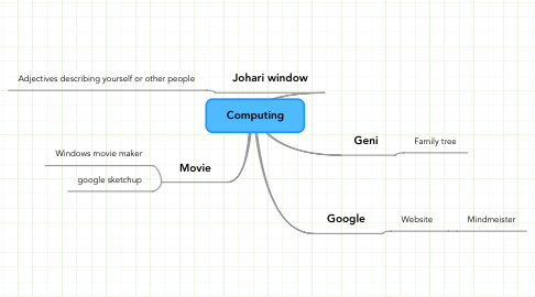 Mind Map: Computing