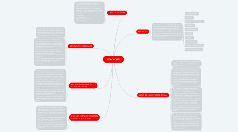 Mind Map: SEXOLOGÍA