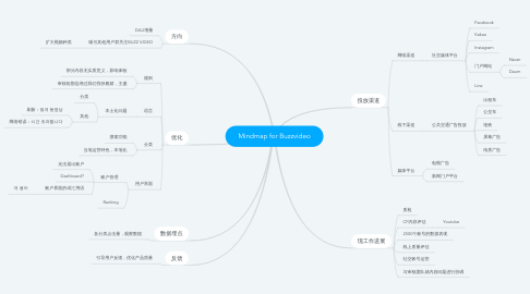 Mind Map: Mindmap for Buzzvideo