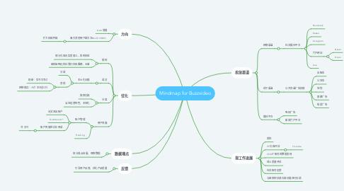 Mind Map: Mindmap for Buzzvideo