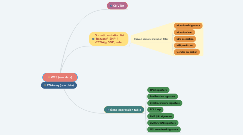 Mind Map: WES (raw data)