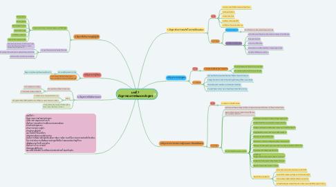 Mind Map: บทที่ 7 ปัญหาของการพัฒนาหลักสูตร