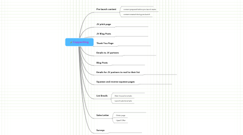 Mind Map: Copywriting
