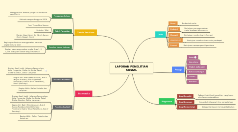 Mind Map: LAPORAN PENELITIAN SOSIAL