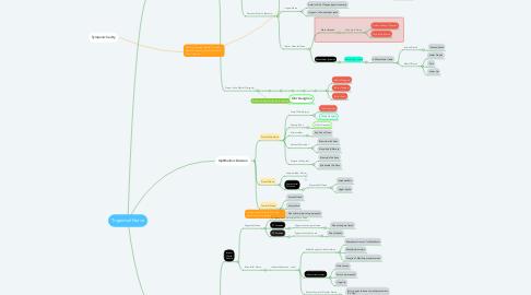 Mind Map: Trigeminal Nerve