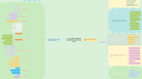 Mind Map: Ley orgánica del Plan de Desarrollo y Ley de Política Fiscal