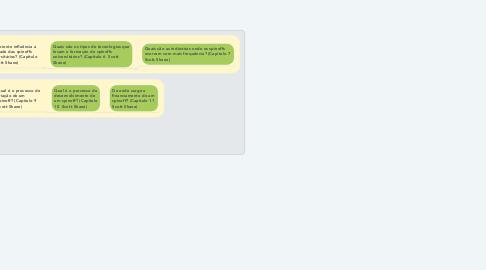 Mind Map: O que é uma spinoff? Porque são importantes? (Capitulo 1 e 2, Scott Shane)