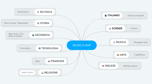 Mind Map: MUSICA RAP
