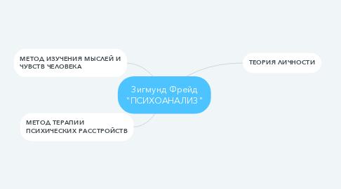 """Mind Map: Зигмунд Фрейд """"ПСИХОАНАЛИЗ"""""""