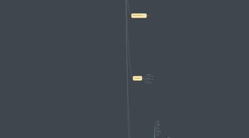 Mind Map: Gestão Locação