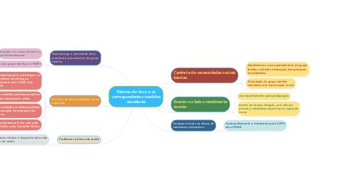 Mind Map: Fatores de risco e as correspondentes medidas cautelares
