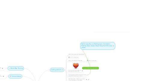 Mind Map: Как увеличить маленький член