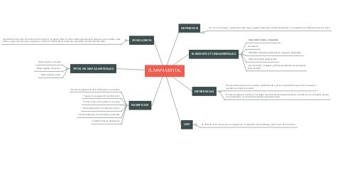 Mind Map: EL MAPA MENTAL