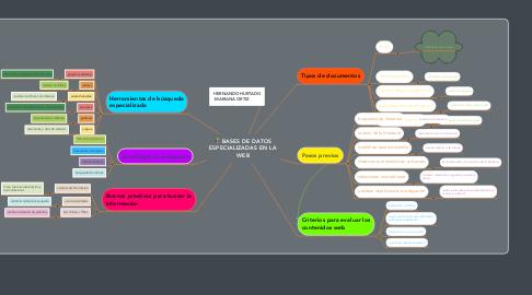 Mind Map: BASES DE DATOS ESPECIALIZADAS EN LA WEB