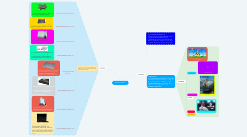 Mind Map: VIDEOCONSOLAS