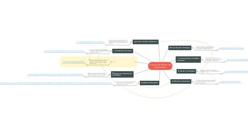 Mind Map: Procesos de Gestión del Conocimiento