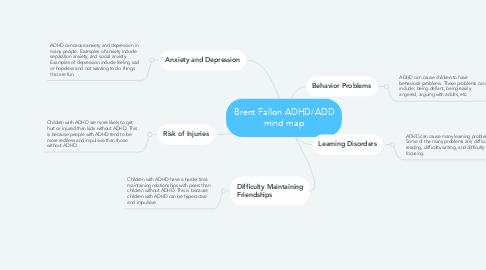 Mind Map: Brent Fallon ADHD/ADD mind map