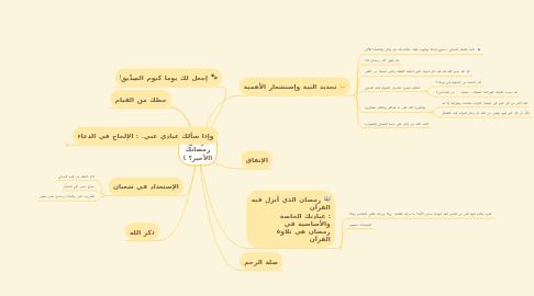 Mind Map: برنامج رمضانك (الأخير؟ )