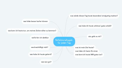 Mind Map: Reflektionsfragen  für jeden Tag