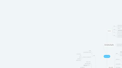 Mind Map: Intro to EM