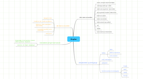 Mind Map: Årsplan