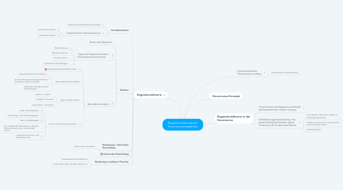 Mind Map: Regulationstheoretische Governanceperspektive
