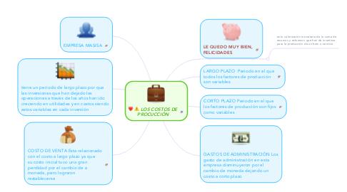 Mind Map: LOS COSTOS DE PROCUCCIÓN